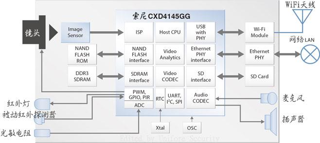 phy,rtc,常用模数转换器(adc), 音频压缩, 麦克风和扬声器放大电路.